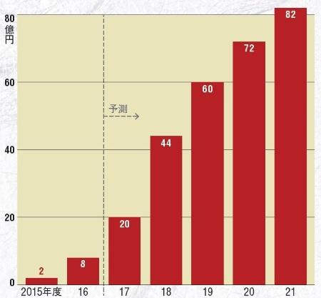 RPAの国内市場規模