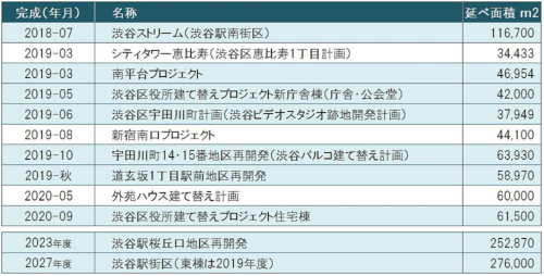 渋谷区内で進行中の主要大規模開発プロジェクト