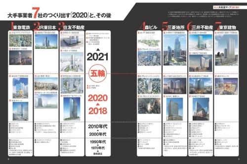 「東京大改造マップ2018-20XX」より。大規模開発をけん引する大手事業者が関わる主要プロジェクトを、2020年を節目として一覧表にした。なお過半の事業は単独ではなく、複数事業者あるいは地権者との共同で行われている(資料:日経アーキテクチュア)