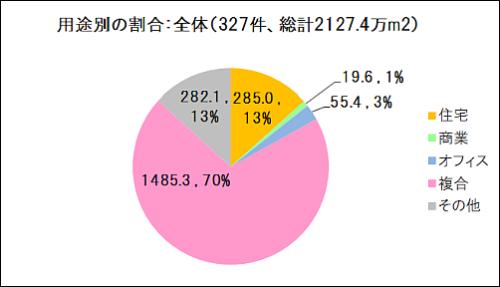 グラフで見る23区の開発動向:全体に占める用途別の割合