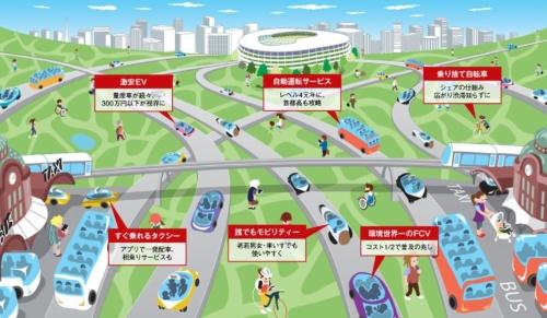 図1 2020年の東京はモビリティー技術を集めたショーケースに