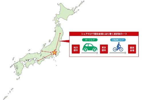 図1 モビリティー関連シェアを駆使して東京オリンピック・パラリンピック会場へ