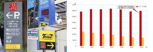 図3 足りない東京の駐車場が違法な路上駐車の要因の一つに