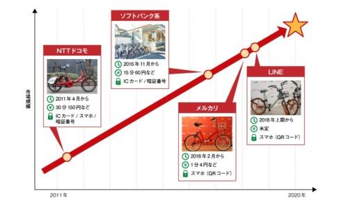 図5 IT企業の参入が相次ぐ自転車シェア