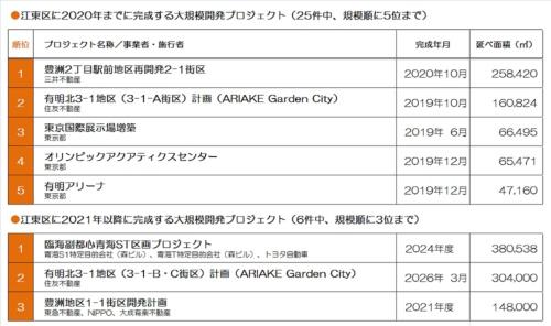 「東京大改造マップ2018-20XX」の調査データを基に、江東区内で進行中の大規模開発プロジェクトを規模(延べ面積)の大きい順に並べてみた。2020年までに完成する3位から5位が、五輪関連の整備プロジェクトだった(資料:日経アーキテクチュア)