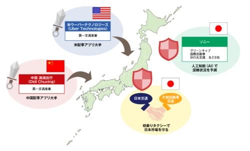 図2 2018年に入ってからの主な日本のタクシー業界の動き