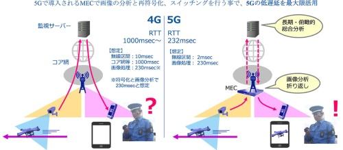 5Gの低遅延により不審者を捉えた画像を現地警備員や監視センターとリアルタイム共有