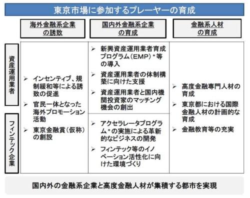 東京都が2017年11月に発表した「『国際金融都市・東京』構想~『東京版金融ビッグバン』の実現へ~」より。東京が目指す4つの都市像として、「アジアの金融ハブ」「人材、資金、情報、技術の集積」「資産運用業・フィンテックに焦点」「社会的課題の解決に貢献」を掲げ、17年からの4年間で資産運用業およびフィンテック系の外国企業40社を誘致する、という目標を記している(出所:東京都)