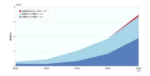 図2 2050年に700兆円市場が誕生へ