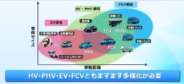 図2 トヨタが想定する将来の自動車の「すみ分け」に関するイメージ