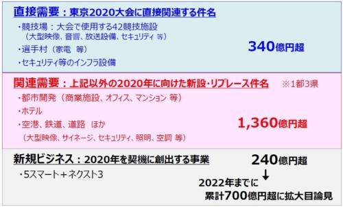 東京2020大会に関するパナソニックの2015~2020年度までの累計販売額。当初予想の1500億円を上回る2000億円超となる見通し