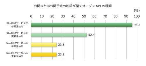 個⼈向けサービスでAPIを公開する地銀が多い。法⼈向けは24%程度に止まっており、法人向けでAPI連携できる地銀は少ないことが分かる