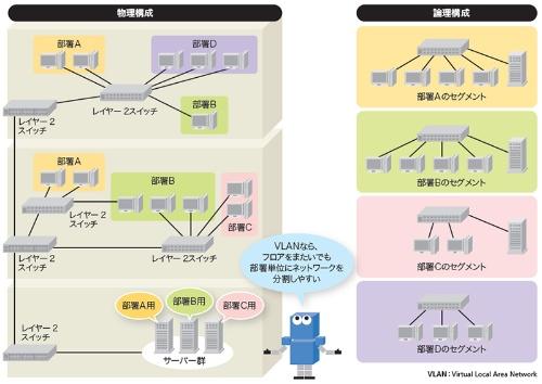 物理的な見た目とは異なるネットワークを構築できるVLAN