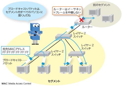 セグメントはイーサネットフレームが直接届く範囲