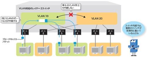 物理ポートごとにVLANを指定するポートVLAN
