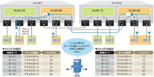 スイッチをまたぐときは各VLANごとにケーブルでつなぐ