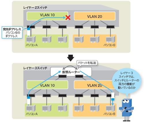 VLAN間の接続にはパケットを転送するレイヤー3スイッチを使う