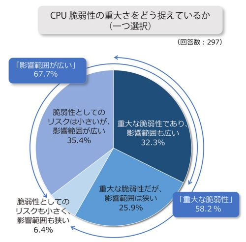 脆弱性の重大さや影響範囲の広さを指摘する回答者が9割超