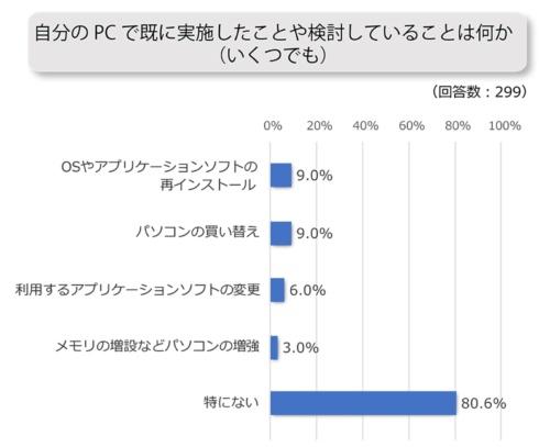 のべ2割の回答者がPCへの対策を実施・検討