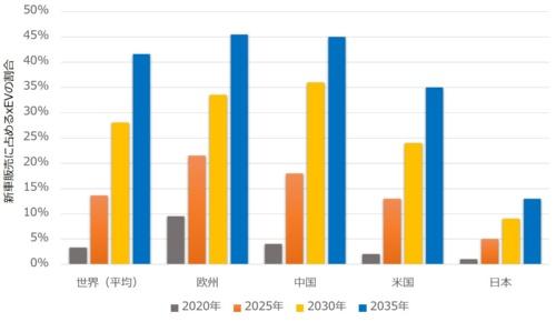 図3 新車に占めるxEVの占有率は35年には42%へ