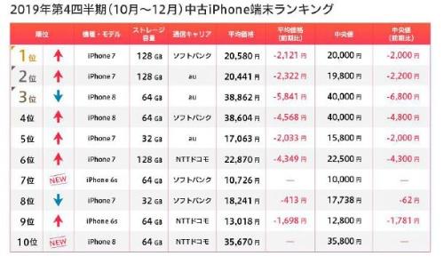 2019年第4四半期(10~12月)の中古iPhoneランキング