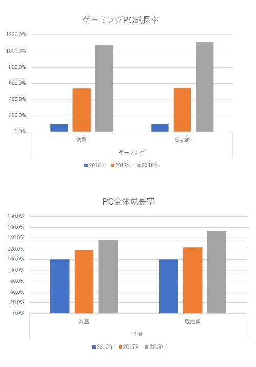 図1 ゲーミングPCとPC全体の成長率の年次推移