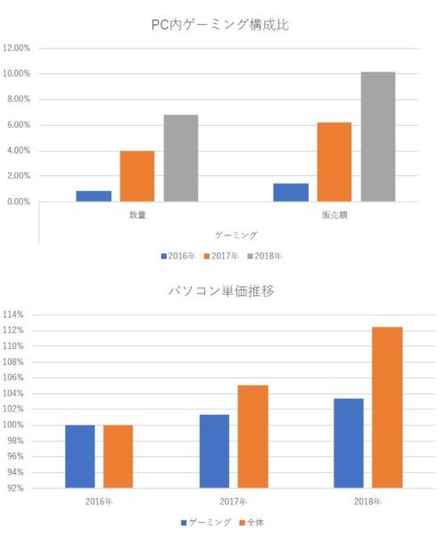 図2 PC全体に占めるゲーミングの構成比と単価の年次推移