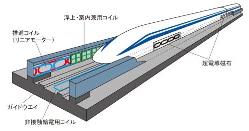 鉄道総研が開発し続けてきたリニアモーターカーの構成