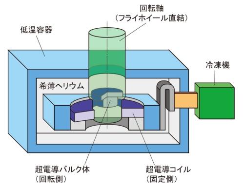超電導磁石を軸受けに使った蓄電装置