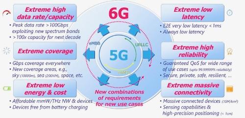 ドコモがホワイトペーパーで公表した6Gの要求条件の方向性