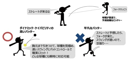 図 ダイナミック・ケイパビリティを野球に例えると