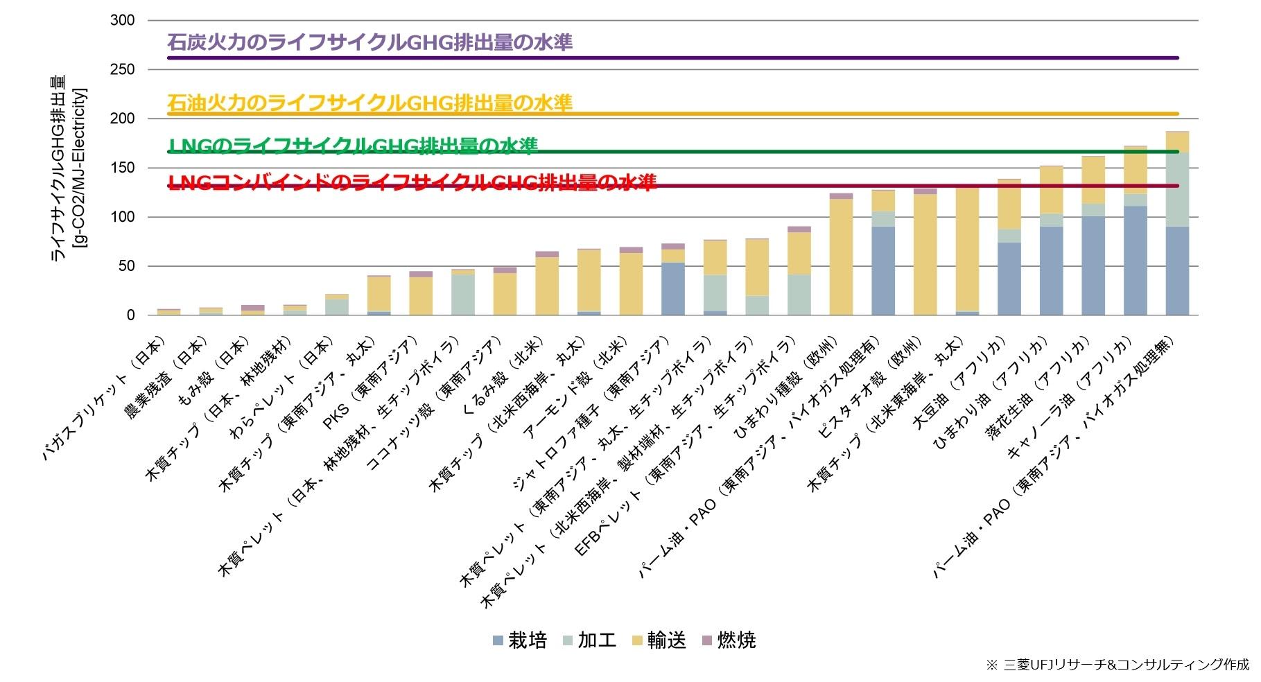 図1●バイオマス燃料のライフサイクルGHG排出量試算 (出所:経済産業省)