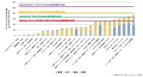 図1●バイオマス燃料のライフサイクルGHG排出量試算
