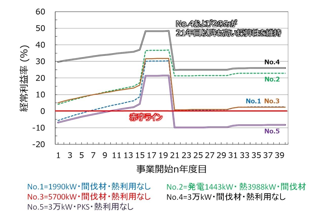 図3●バイオマス発電の経常利益率の推移 (出所:シンポジウム「持続可能なバイオマスの条件とは~経済循環とLCAの視点から考える」小俣寛隆氏・資料)