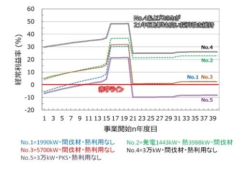 図3●バイオマス発電の経常利益率の推移