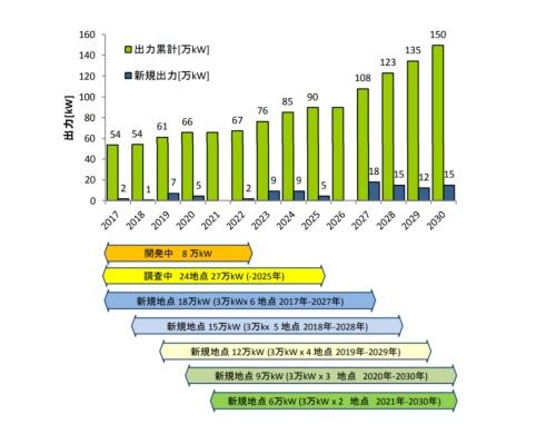 図1●地熱150万kW目標の達成までのロードマップ