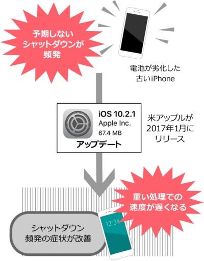 iPhoneの速度抑制問題