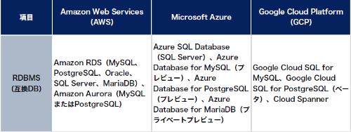 リレーショナルデータベース(RDBMS)の一覧