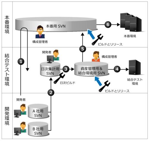 構成管理の運用フローの例