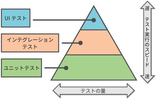 テストのピラミッド
