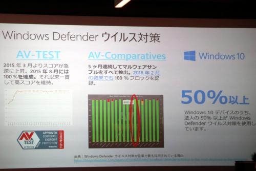 日本マイクロソフトは2018年11月に開催したWindows 10の説明会でもWindows Defenderのウイルス対策機能をアピールしていた