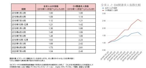 DX関連求人指数の推移