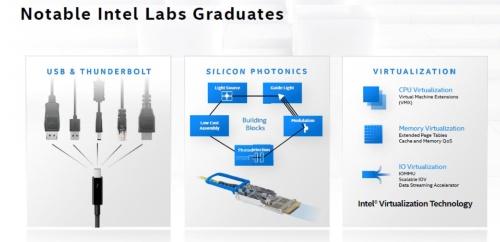 Intel Labsの研究成果物の例