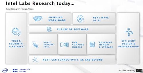 Intel Labsの現在の主な研究領域