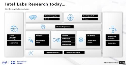 Intel Labsの現在の主な研究テーマ
