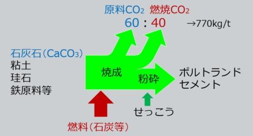 ポルトランドセメントの製造で生じる二酸化炭素のイメージ(資料:大成建設)