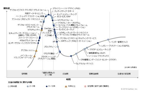 2019年の日本におけるテクノロジーのハイプ・サイクル