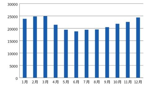 エンジニア求人件数(2020年、東京/大阪/名古屋の合計)