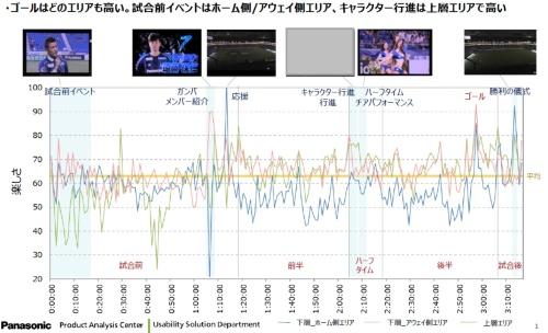 図1 パナソニックが調査したガンバ大阪の試合におけるエリアごとの観客の満足度の時間変化