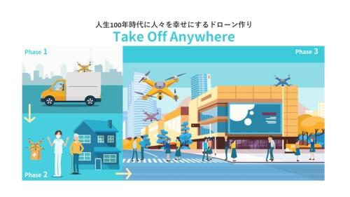 2021年2月22日に発足した「Take Off Anywhere(ToA)プロジェクト」。3つのフェーズに分けて、ドローンの確実な社会実装を目指す。上記の4社以外に、PHB Designと理経が設立メンバーである